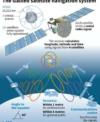 The Galileo satellite navigation system