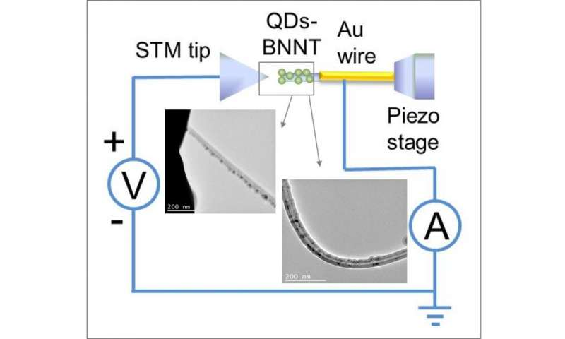 The iron stepping stones to better wearable tech without semiconductors