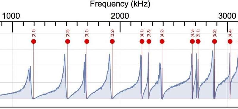 The sound of quantum vacuum