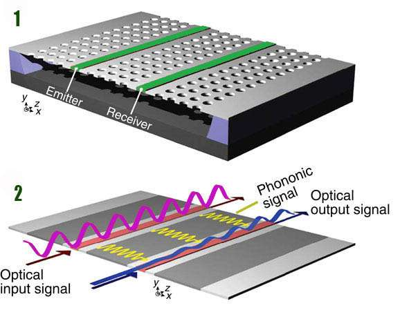Unique phononic filter could revolutionize signal processing systems