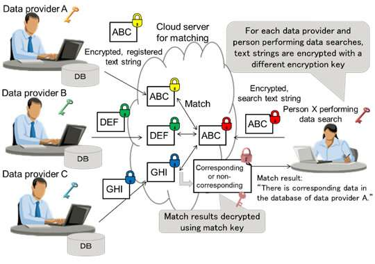 World's first encryption technology able to match multi-source data encrypted with different keys