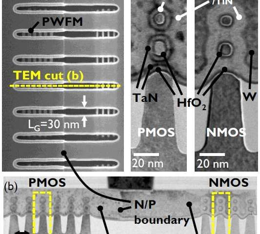 World's first vertically stacked gate-all-around Si nanowire CMOS transistors