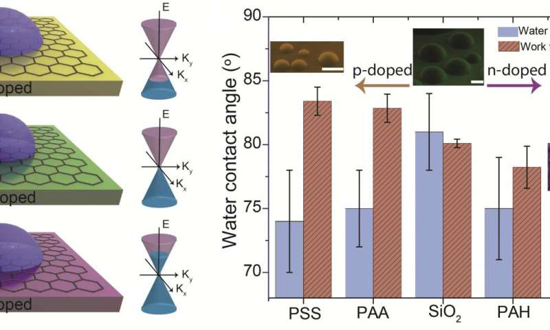 University of Illinois researchers demonstrate tunable wetting and adhesion of graphene