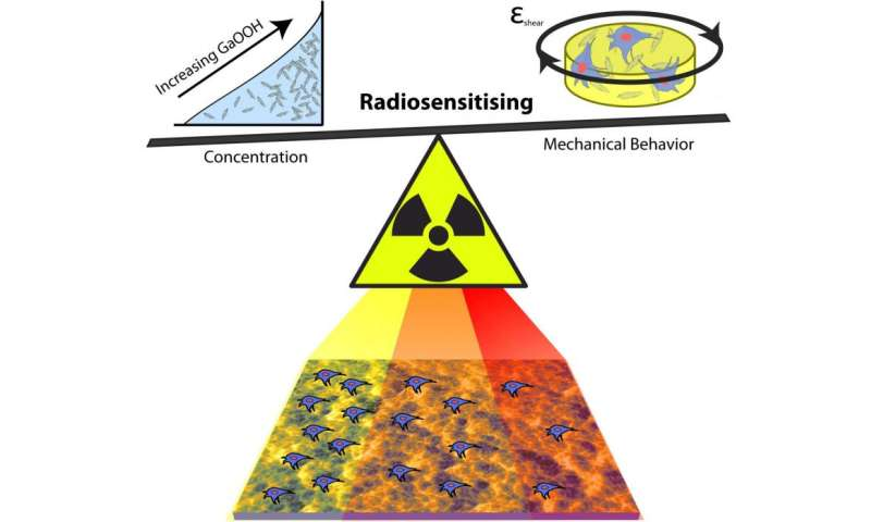 Researchers can tune mechanical properties of radiation-sensitive material for biomedical use