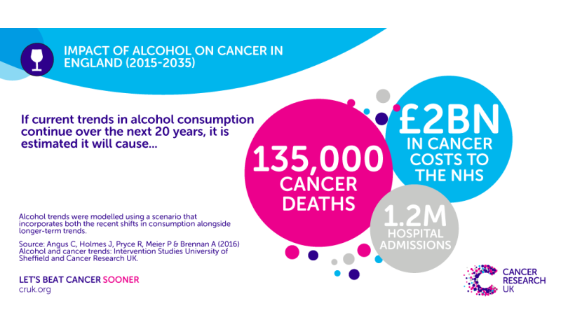 135,000 alcohol-related cancer deaths predicted by 2035