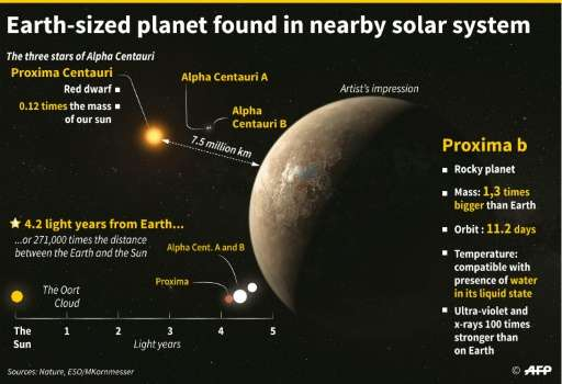 Discovery of an exoplanet near Earth