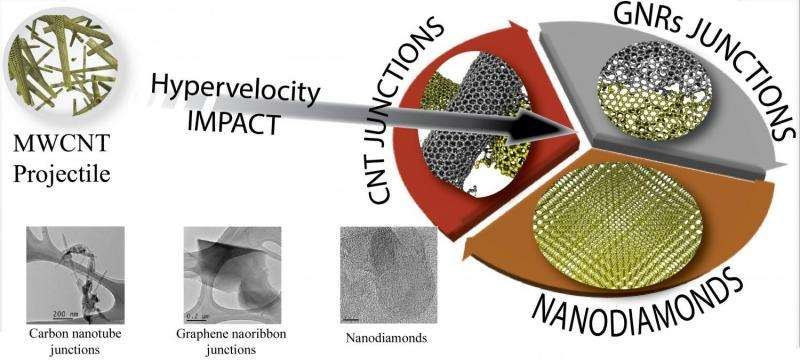 Research team morphs nanotubes into tougher carbon for spacecraft, satellites