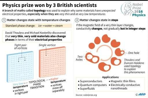 Nobel Prize for Physics