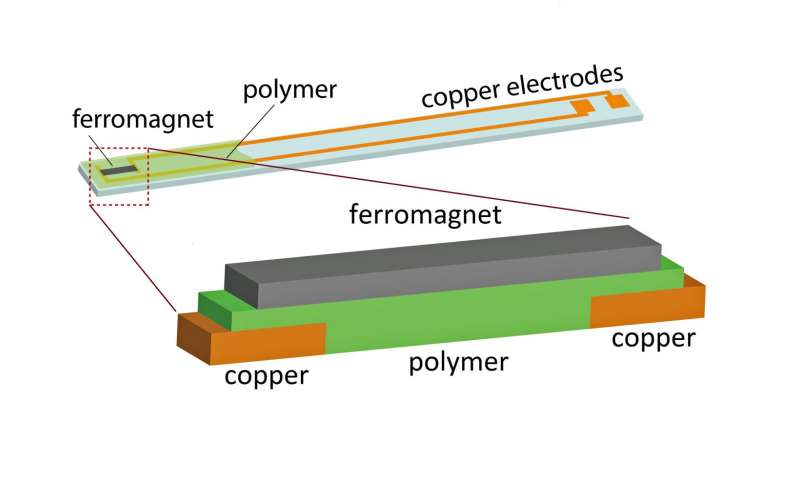 A new way to get electricity from magnetism