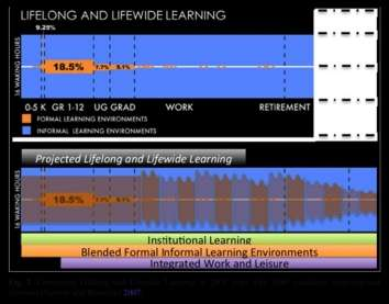 Artificial Intelligence in Education--Imagining and Building Tomorrow's Cyber Learning Platform Today