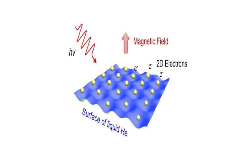 Electrons and liquid helium advance understanding of zero-resistance