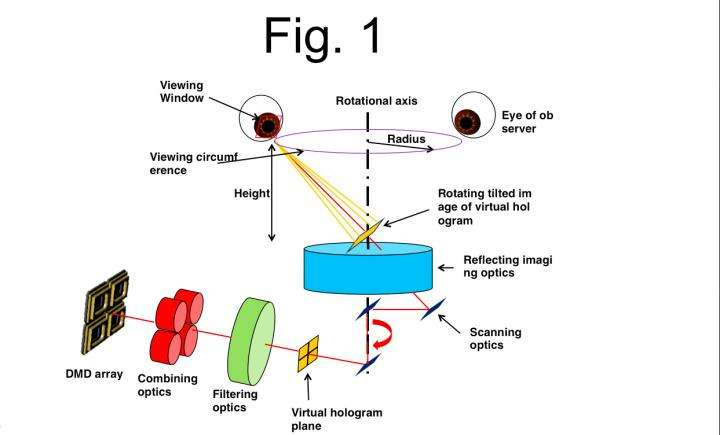 Enjoyable Full Circle Viewing 360 Degree Electronic Holographic Display Wiring Database Numdin4X4Andersnl