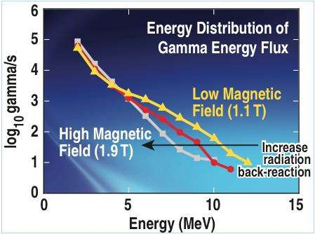 Gamma ray camera offers new view on ultra-high energy electrons in plasma