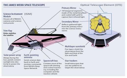 James Webb Space Telescope secondary mirror installed