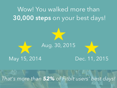 Life after Fitbit: Appealing to those who feel guilty vs. free