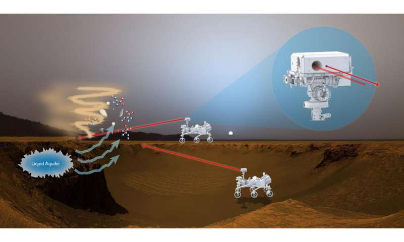 New instrument could search for signatures of life on Mars
