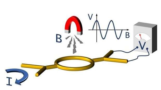 Researchers discover new fundamental quantum mechanical property