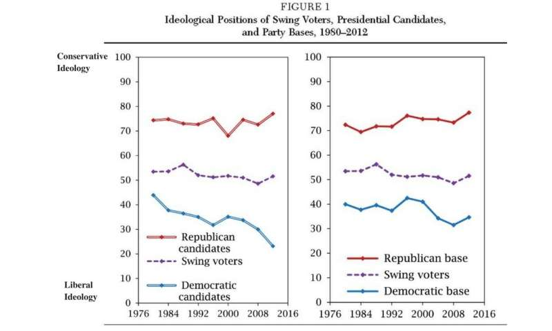 Study finds that views of swing voters do not matter much to presidential candidates