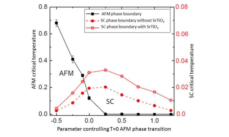 The cause of high Tc superconductivity at the interface between FeSe and SrTiO3