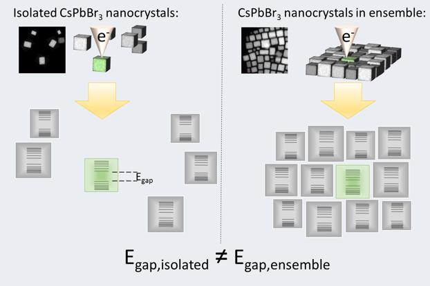 researchers determine relation bandgap energy of single cesium lead bromide  nanocrystals