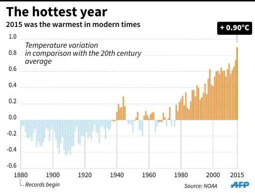 2015 the hottest year