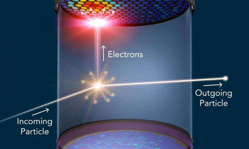 Researchers prepare to build an ultrasensitive 'eye' for elusive form of matter
