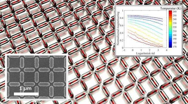Researchers manipulate collective dynamics in magnetic nano-structures