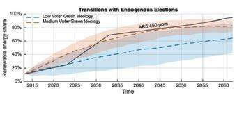 Accounting for politics in green energy transitions