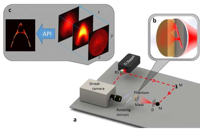 Algorithm could enable visible-light-based imaging for medical devices, autonomous vehicles