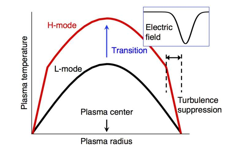 Clarifying the fusion plasma confinement improvement mechanism