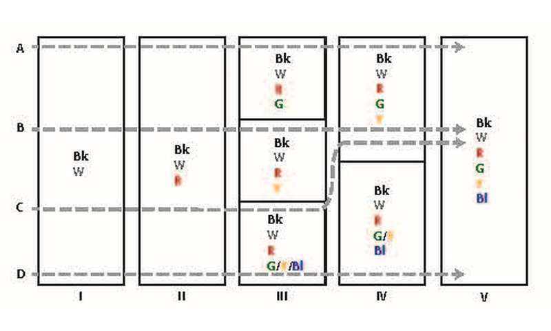 Evolutionary pathways of color term systems, after WCS
