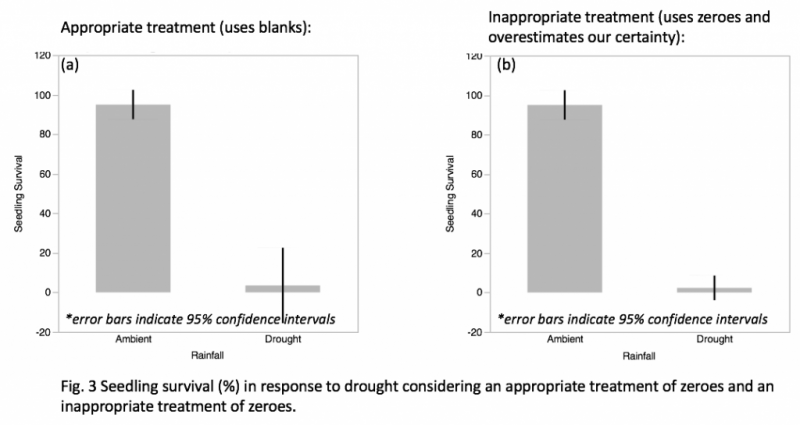 How to handle zeroes in ecological data