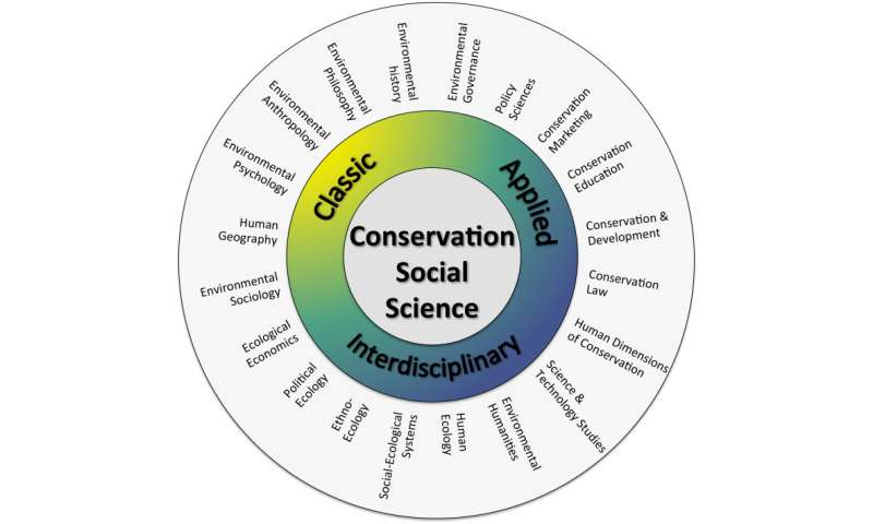 Put people at the center of conservation, new study advises