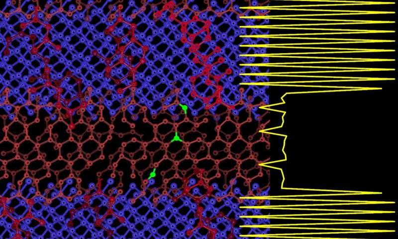 Scientists find technique to improve carbon superlattices for quantum electronic devices