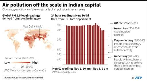 Air pollution off the scale in Indian capital