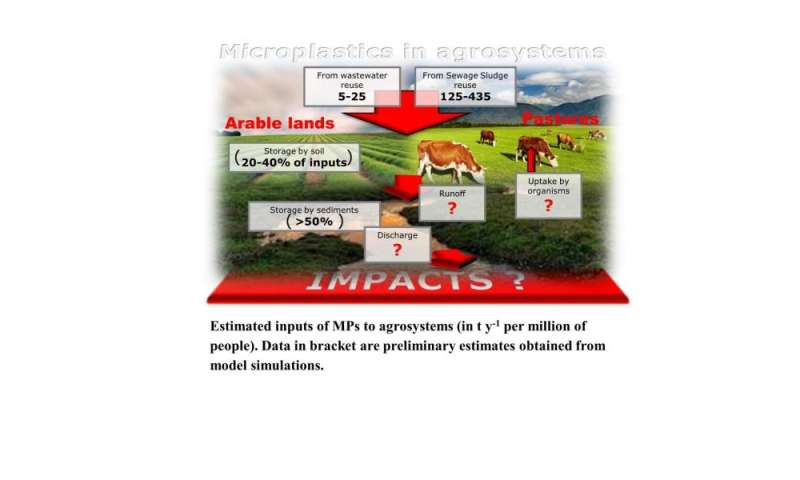 Microplastics in agricultural soils—a reason to worry?