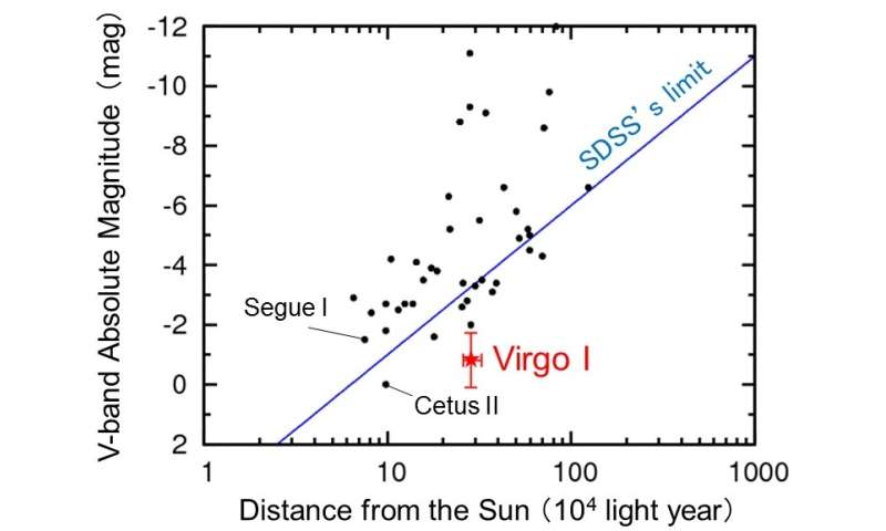 Record-breaking faint satellite galaxy of the Milky Way discovered