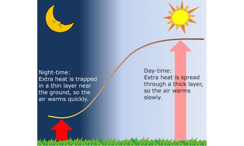 Understanding why nights are getting warmer faster than days