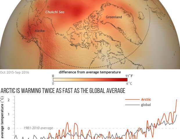 Unprecedented Arctic warmth in 2016 triggers massive decline in sea ice, snow