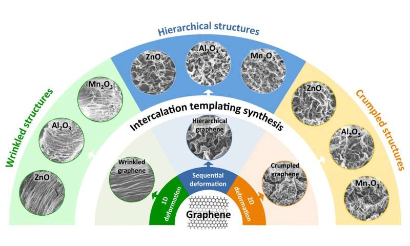 Researchers use graphene templates to make new metal-oxide nanostructures
