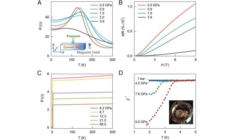 Experimental evidence of pressure-induced superconductivity in ZrTe5 single crystal