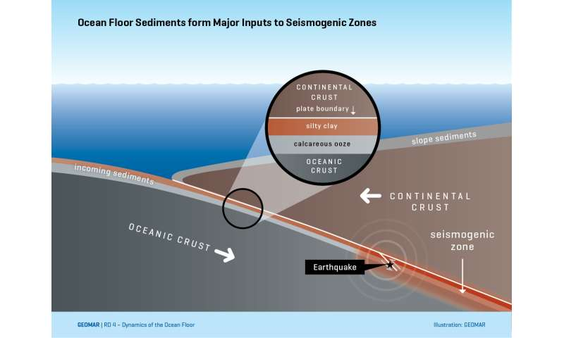 Are Calcareous Sediments Weak Points In Seismogenic Zones