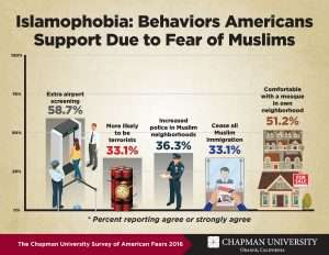What do Americans fear? Annual Survey of American Fears released