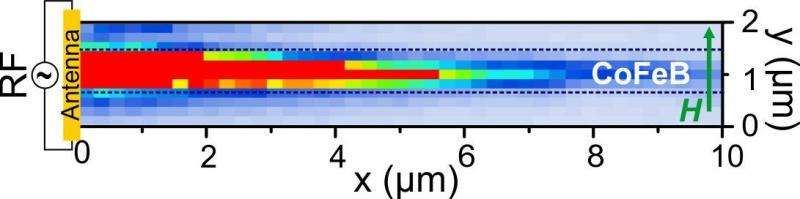 Breakthrough work that advances path for nanoscale spin-wave majority gates