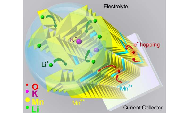 Researchers peer into atom-sized tunnels in hunt for better battery