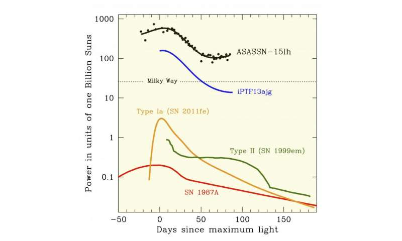 Most-luminous supernova ever discovered