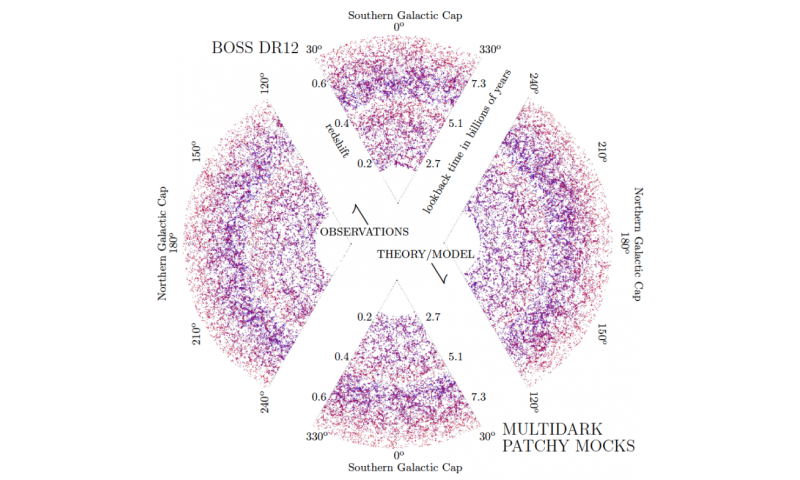 Reproducing the large-scale universe from Sloan Digital Sky Survey data