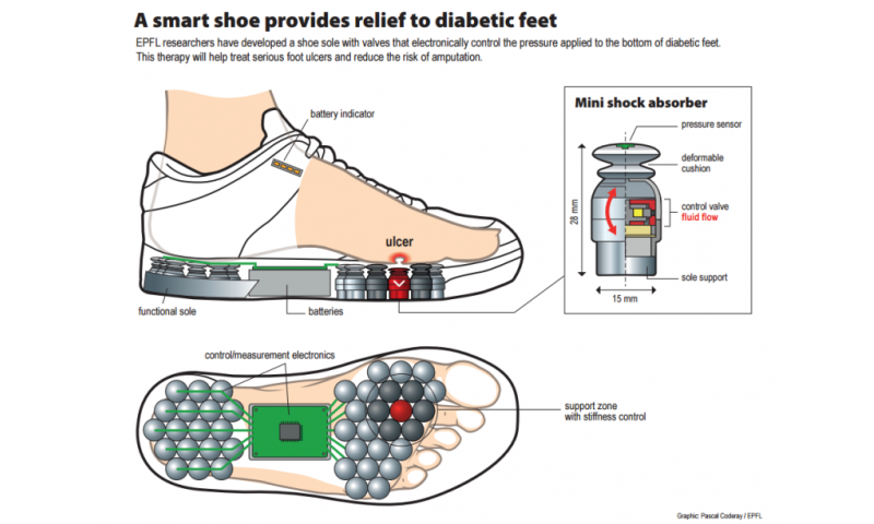 A smart shoe to help reduce diabetic amputations