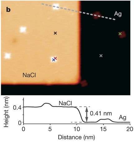 Dipole-dipole interactions imaged at sub-molecular resolution for first time