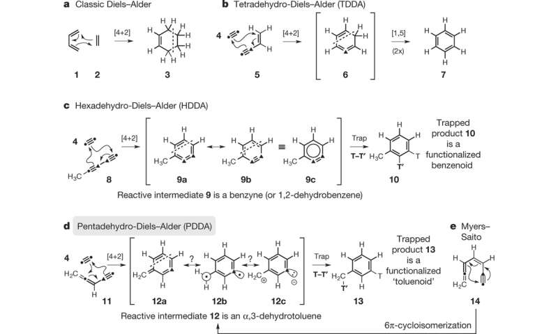 diels alder reaction 2 essay The diels-alder reaction is a reaction used in organic chemical science that builds rings really expeditiously ( 1 )  this cycloaddition procedure allows for the stereoselective formation of cyclohexene rings possessing every.